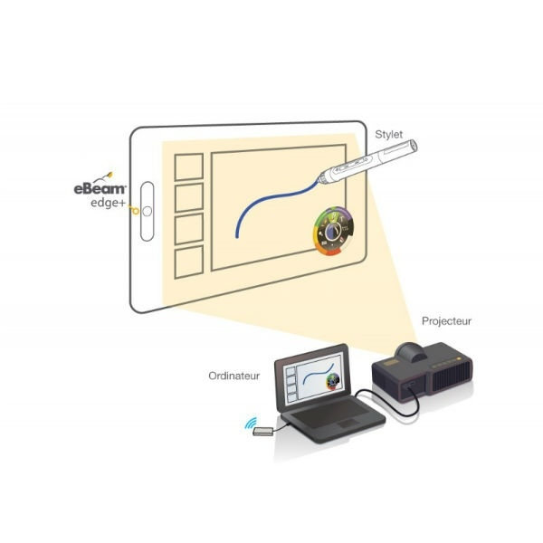 Pizarra interactiva móvil inalámbrica EBeam Edge + con proyector