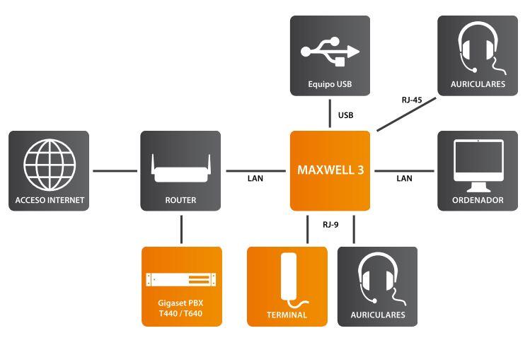 Conectividad Maxwell 3