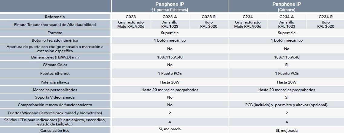 Panphone IP-SIP Serie C